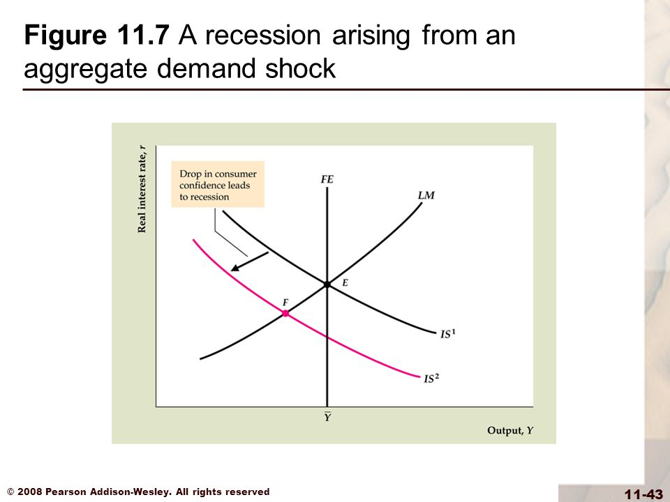 Figure 11.7 A recession arising from an aggregate demand shock