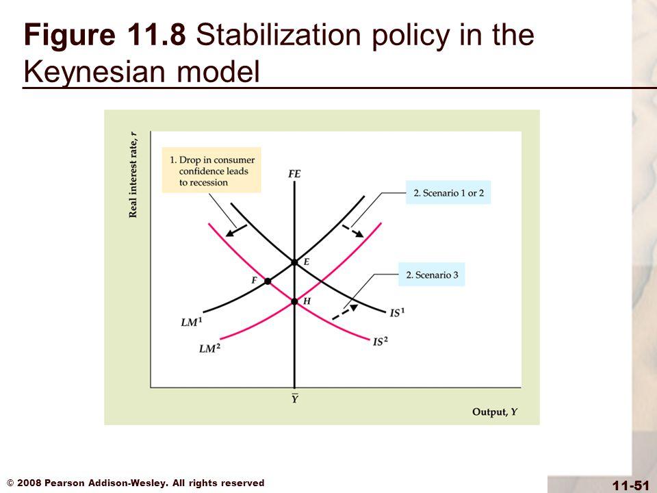 Figure 11.8 Stabilization policy in the Keynesian model
