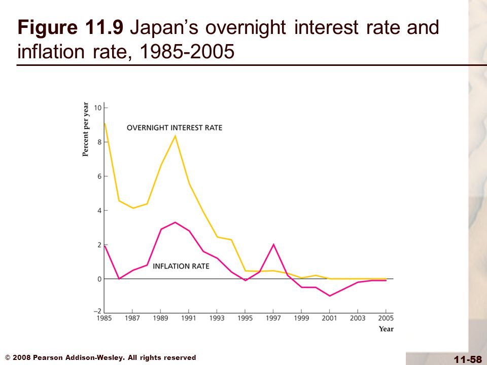 Figure 11.9 Japan's overnight interest rate and inflation rate, 1985-2005