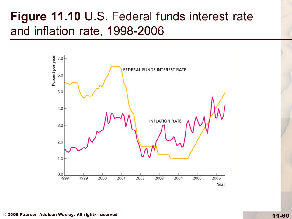 Figure 11.10 U.S. Federal funds interest rate and inflation rate, 1998-2006