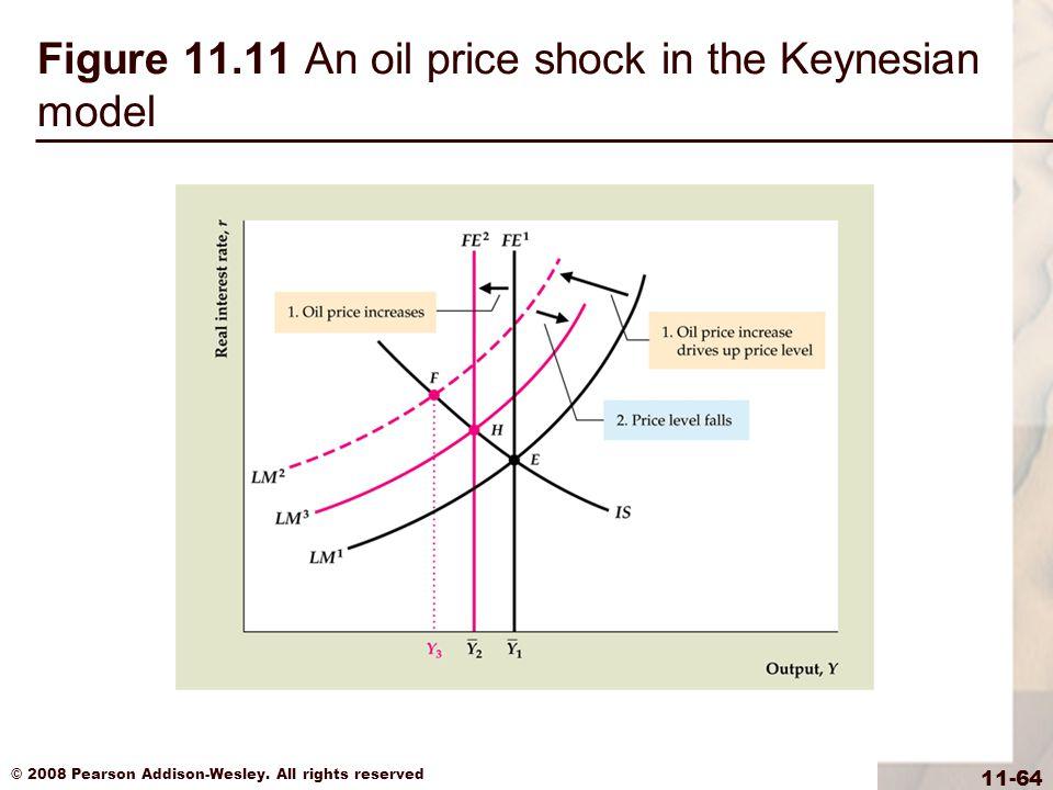 Figure 11.11 An oil price shock in the Keynesian model
