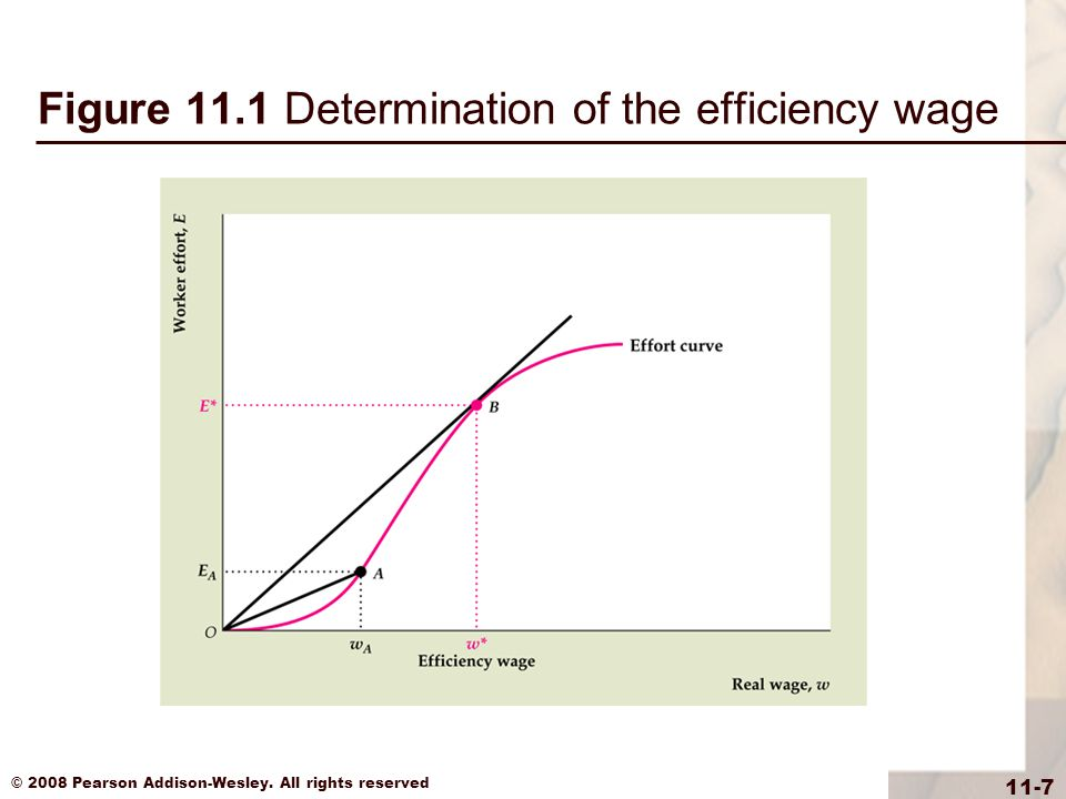 Figure 11.1 Determination of the efficiency wage