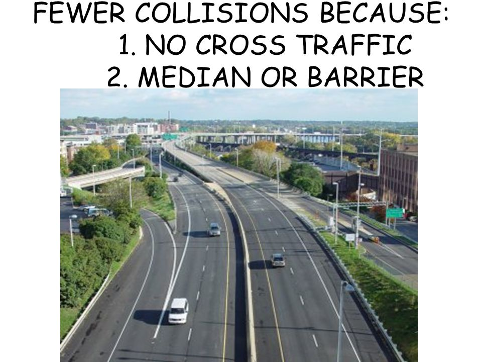 FEWER COLLISIONS BECAUSE: 1. NO CROSS TRAFFIC 2. MEDIAN OR BARRIER