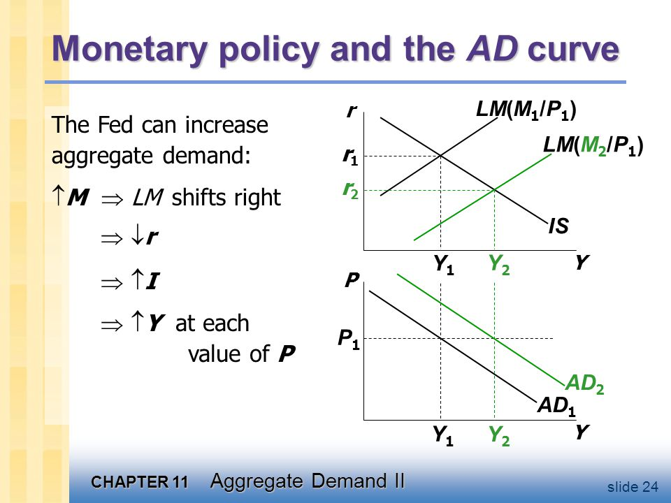 Fiscal policy and the AD curve
