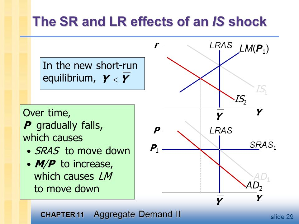The SR and LR effects of an IS shock