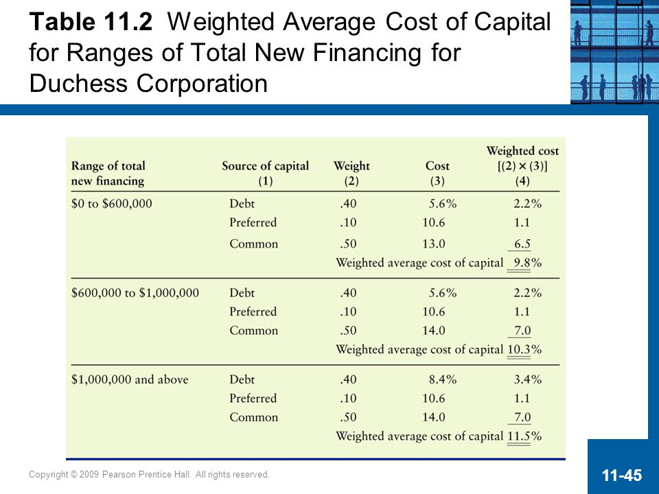 Table 11.2 Weighted Average Cost of Capital for Ranges of Total New Financing for Duchess Corporation