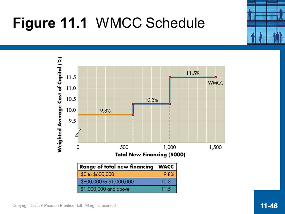 Figure 11.1 WMCC Schedule Copyright © 2009 Pearson Prentice Hall. All rights reserved.