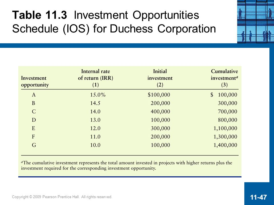 Table 11.3 Investment Opportunities Schedule (IOS) for Duchess Corporation