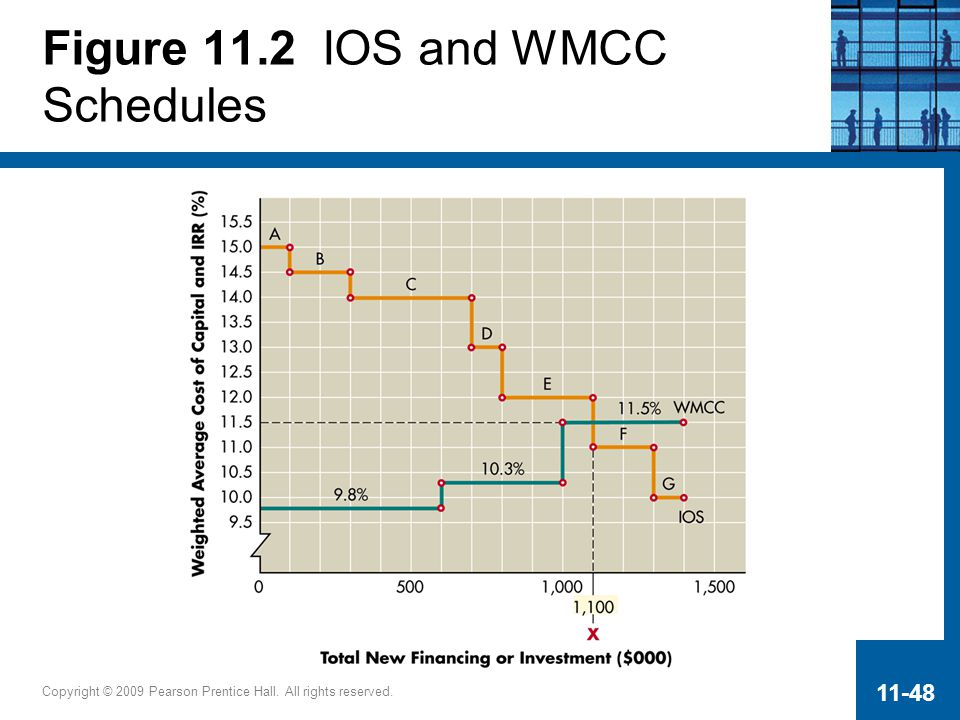 Figure 11.2 IOS and WMCC Schedules