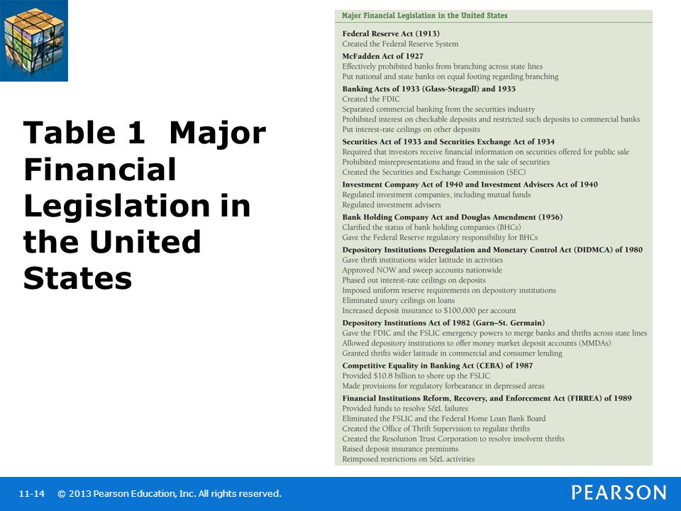 Table 1 Major Financial Legislation in the United States