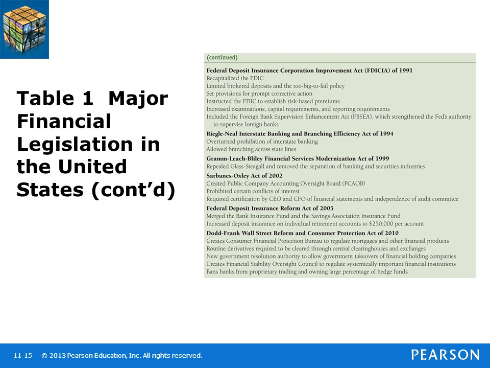Table 1 Major Financial Legislation in the United States (cont'd)