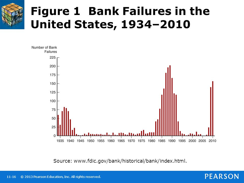 Figure 1 Bank Failures in the United States, 1934–2010