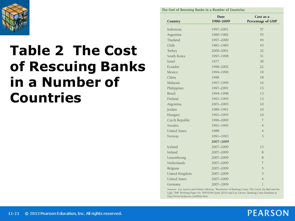 Table 2 The Cost of Rescuing Banks in a Number of Countries