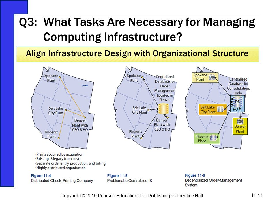 Q3: What Tasks Are Necessary for Managing Computing Infrastructure