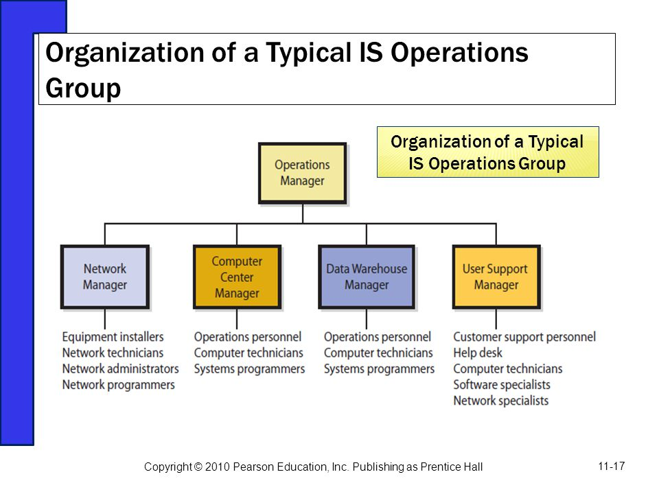Organization of a Typical IS Operations Group