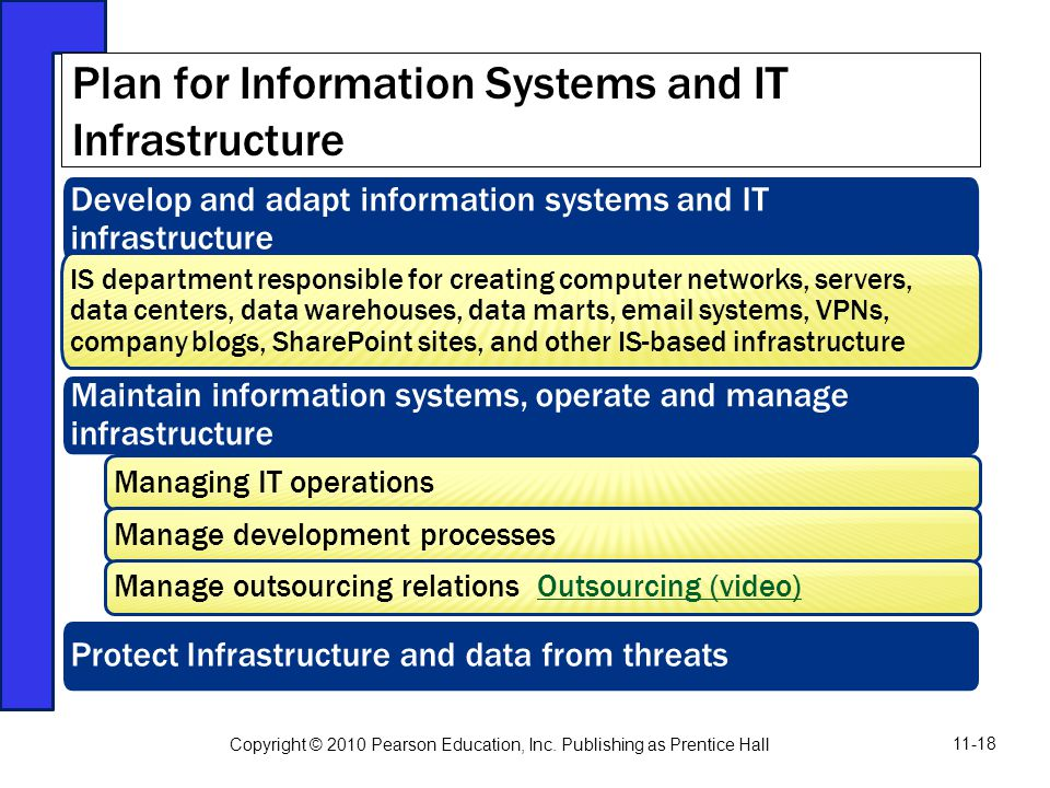 Plan for Information Systems and IT Infrastructure