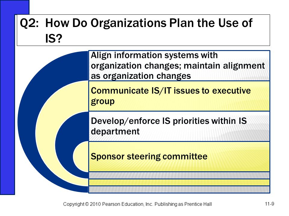 Q2: How Do Organizations Plan the Use of IS