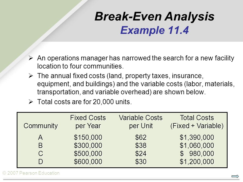 Break-Even Analysis Example 11.4