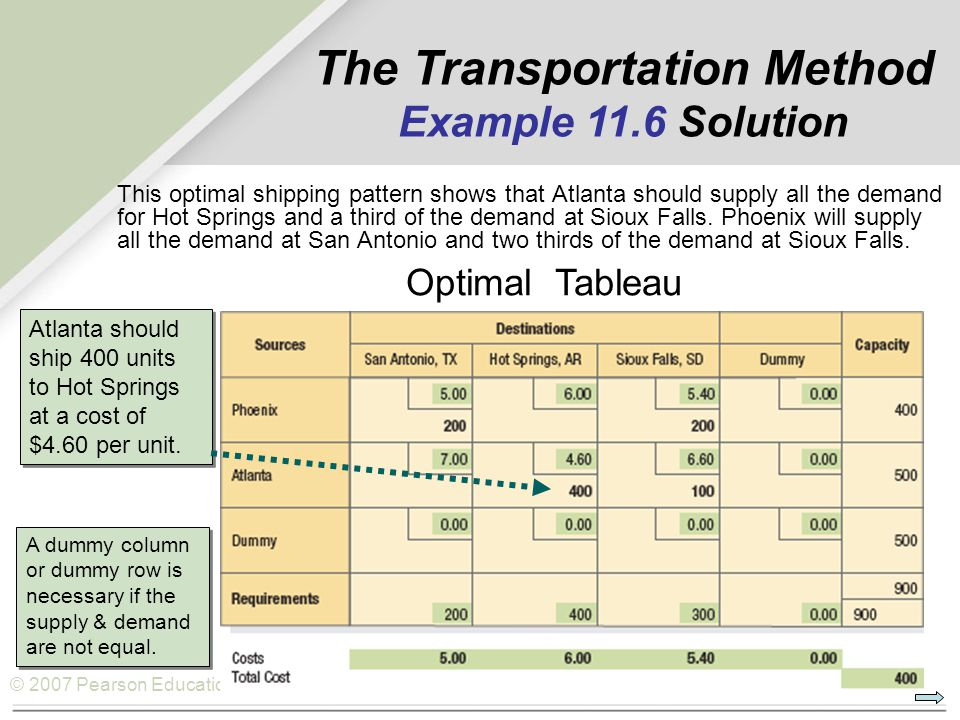 The Transportation Method Example 11.6 Solution