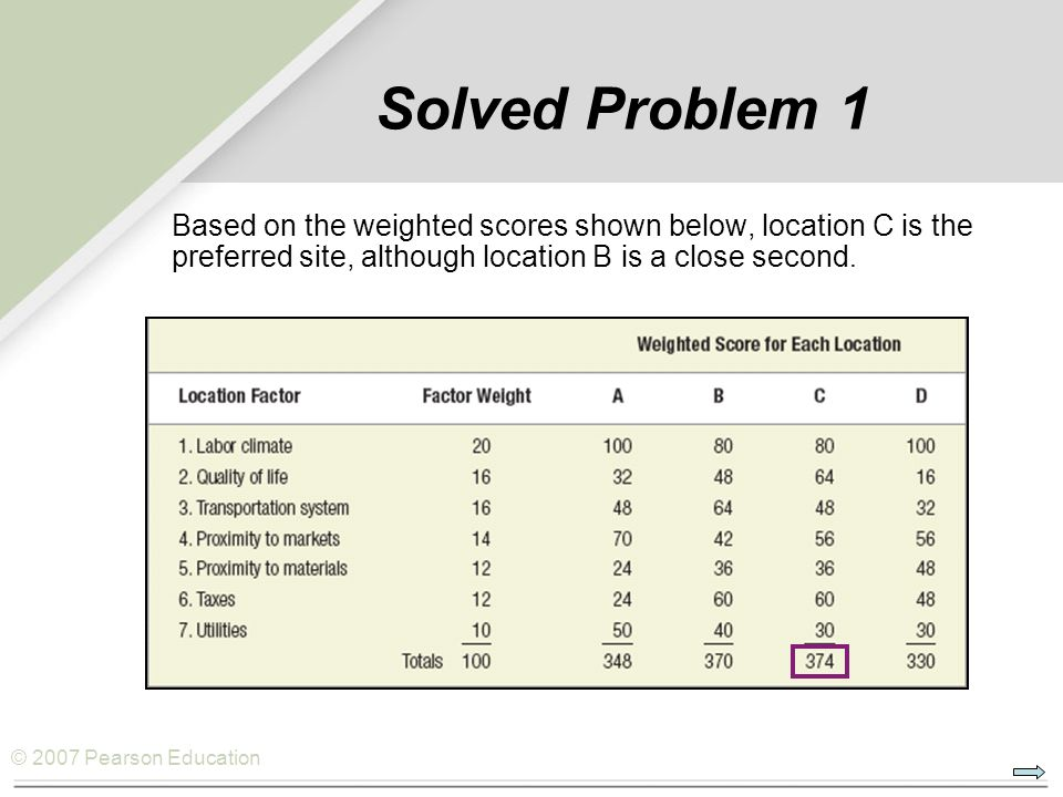 Solved Problem 1 Based on the weighted scores shown below, location C is the preferred site, although location B is a close second.