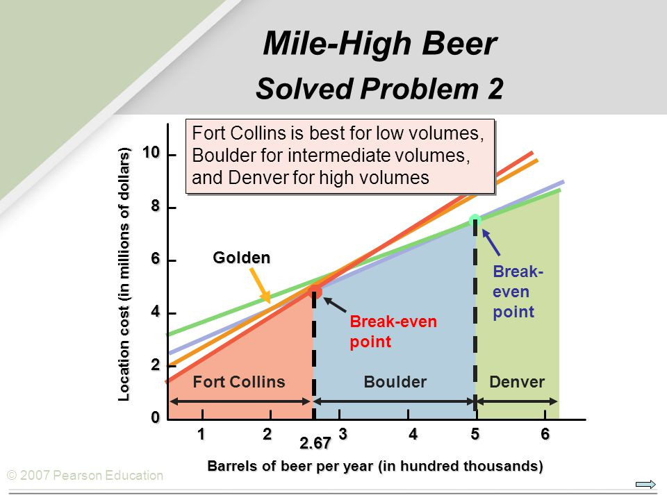 Mile-High Beer Solved Problem 2