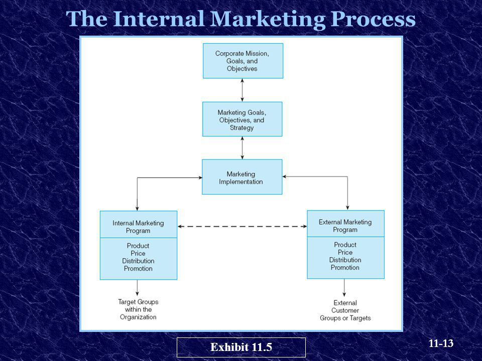 The Internal Marketing Process