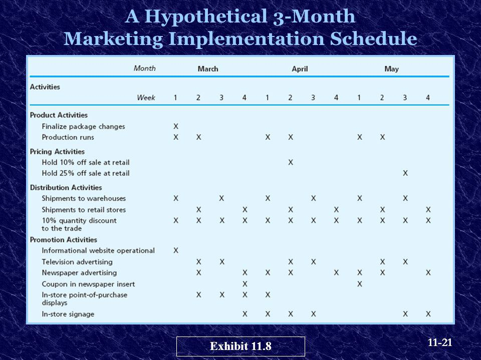 A Hypothetical 3-Month Marketing Implementation Schedule