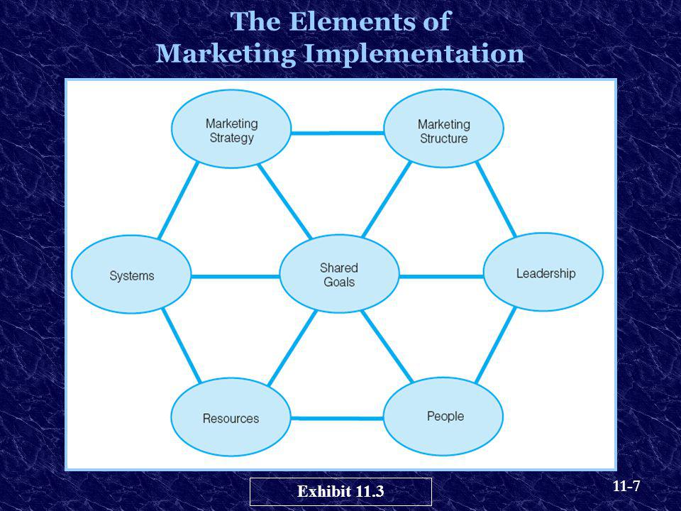 The Elements of Marketing Implementation