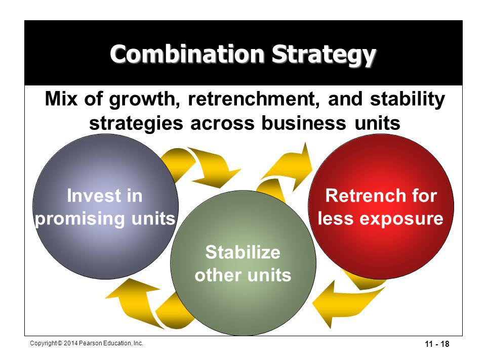 Combination Strategy Mix of growth, retrenchment, and stability strategies across business units. Invest in.