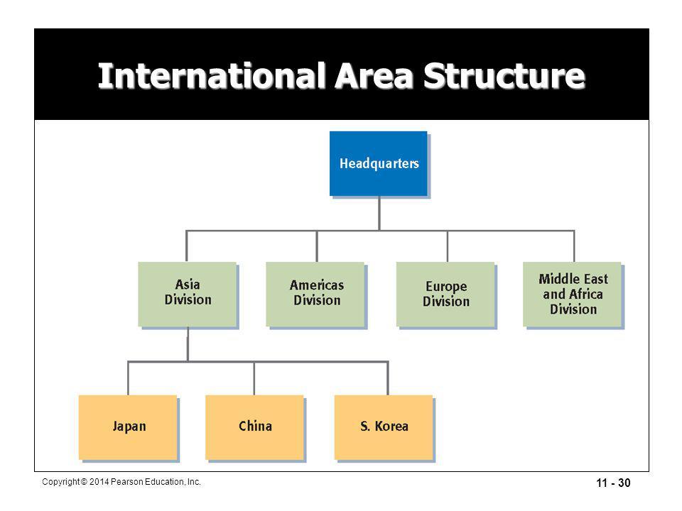 International Area Structure