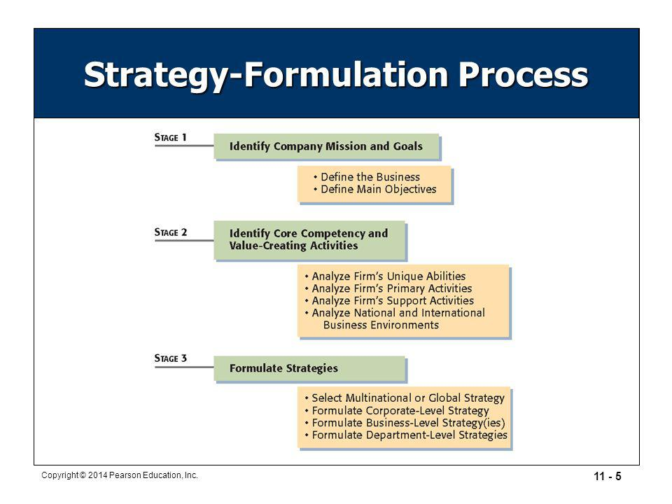 Business plan strategy formulation
