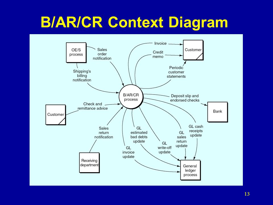 B/AR/CR Context Diagram