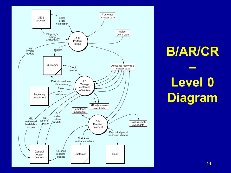 B/AR/CR – Level 0 Diagram