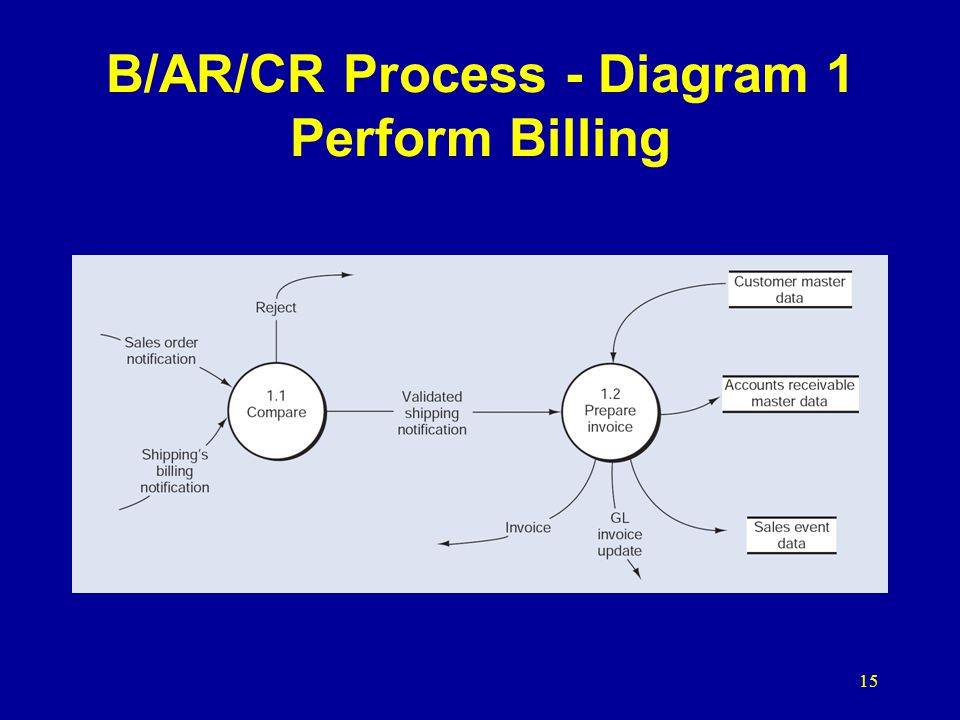 B/AR/CR Process - Diagram 1 Perform Billing