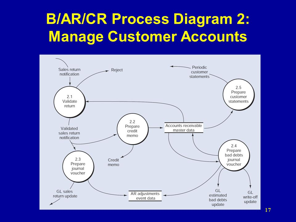 B/AR/CR Process Diagram 2: Manage Customer Accounts