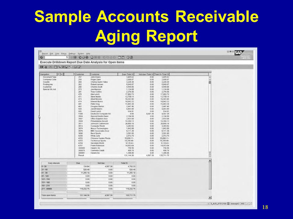 Sample Accounts Receivable Aging Report