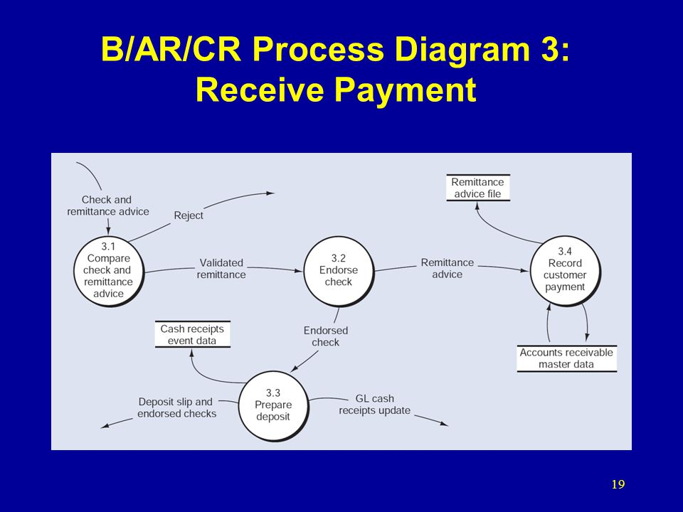 B/AR/CR Process Diagram 3: Receive Payment