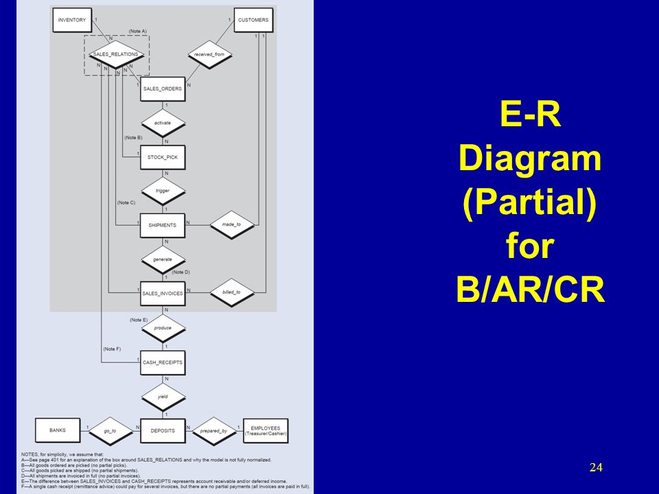 E-R Diagram (Partial) for B/AR/CR