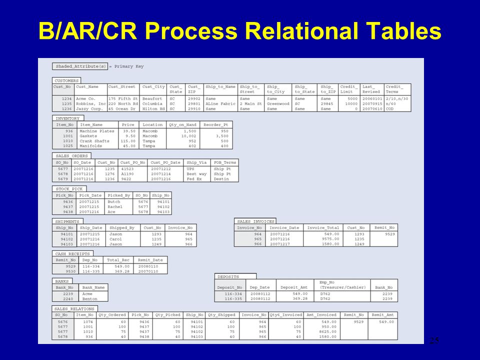 B/AR/CR Process Relational Tables