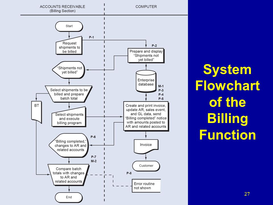 System Flowchart of the Billing Function