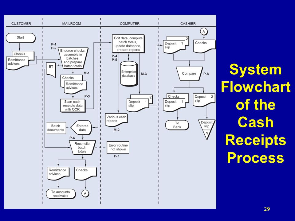 System Flowchart of the Cash Receipts Process