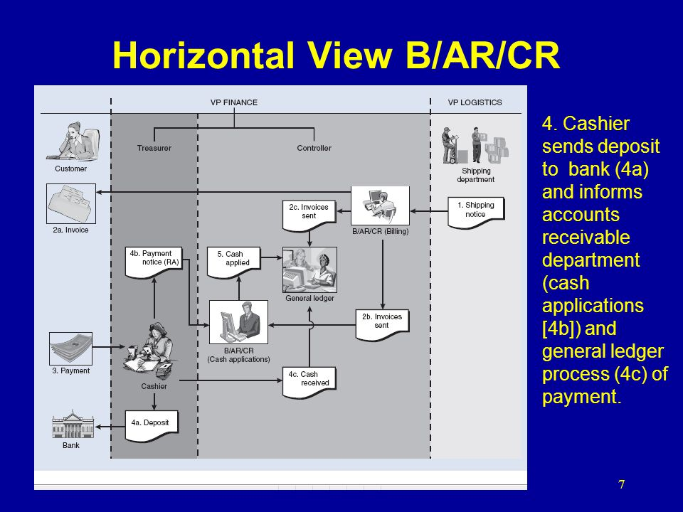 Horizontal View B/AR/CR