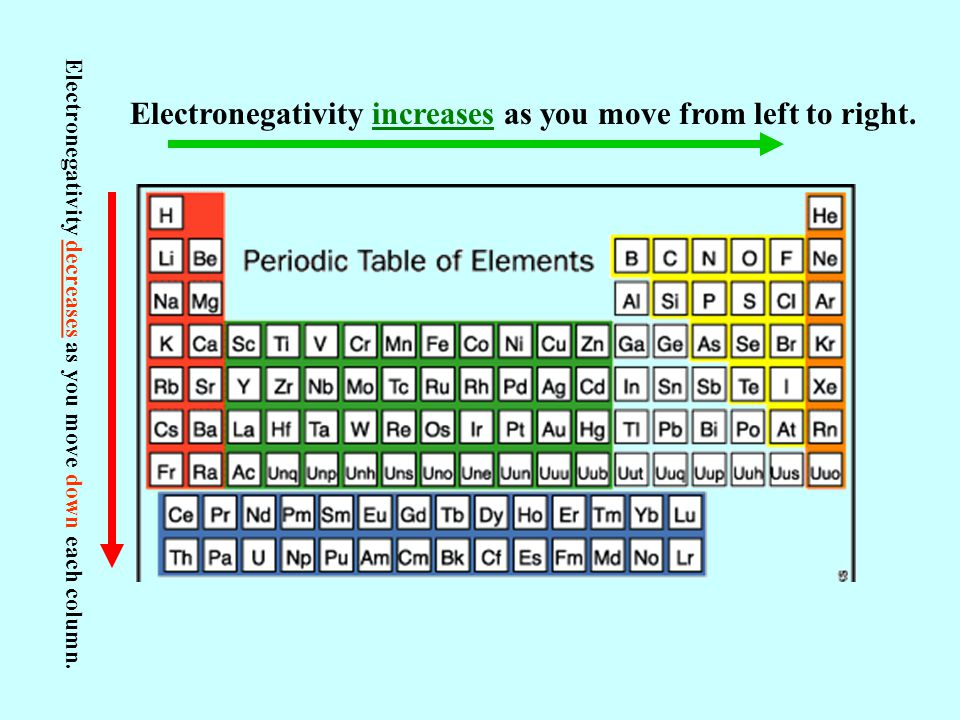 Electronegativity increases as you move from left to right.
