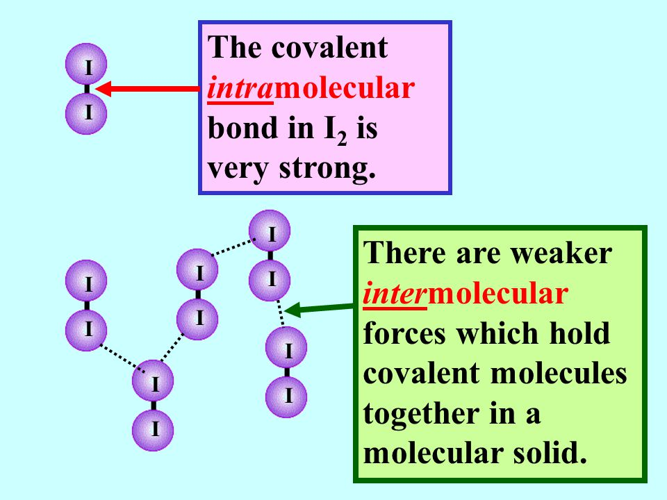 The covalent intramolecular bond in I2 is very strong.
