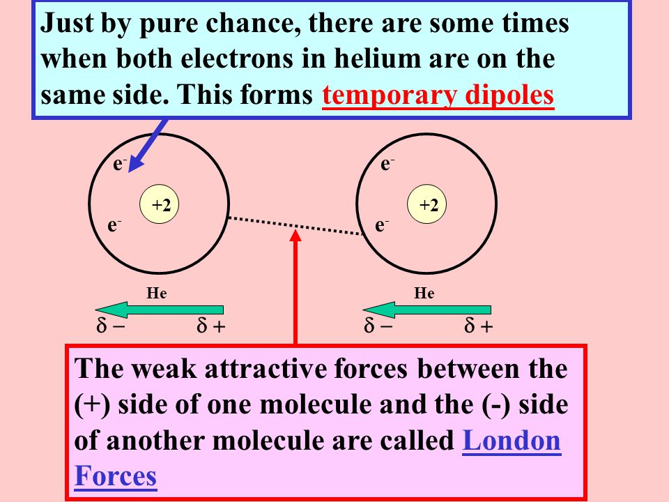 Just by pure chance, there are some times when both electrons in helium are on the same side. This forms temporary dipoles