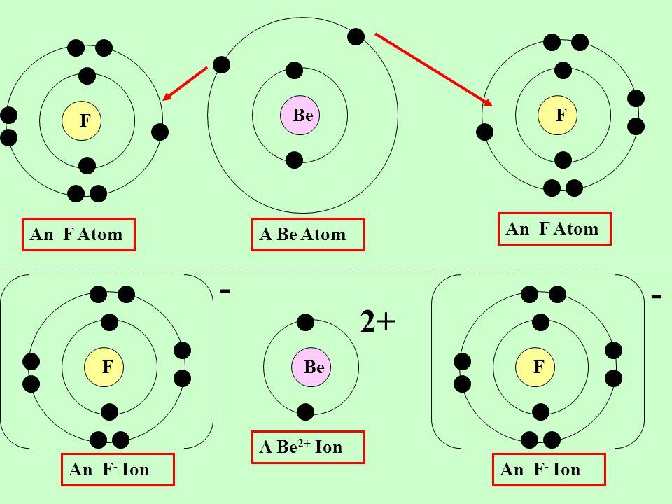 - - 2+ Be F F An F Atom An F Atom A Be Atom F Be F A Be2+ Ion