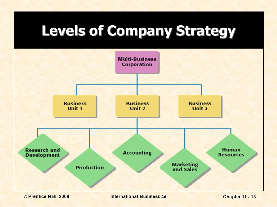 Levels of Company Strategy