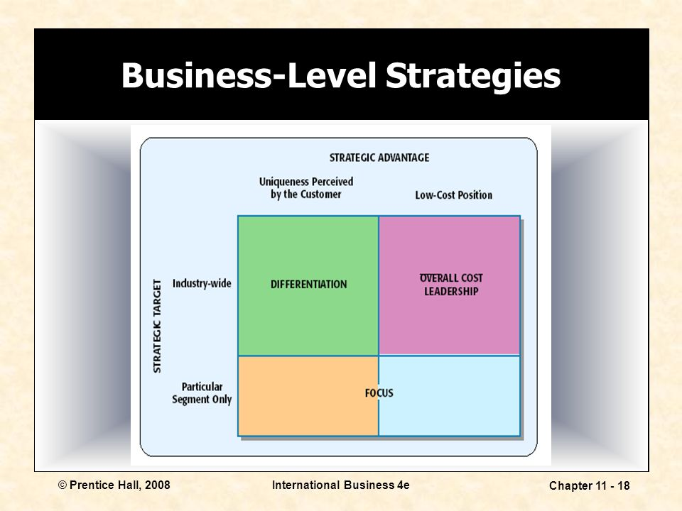 Business-Level Strategies International Business 4e