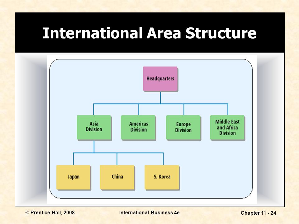 International Area Structure