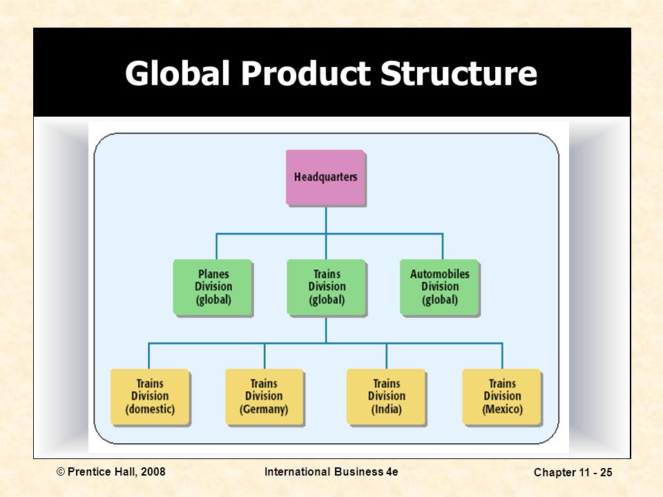 Global Product Structure